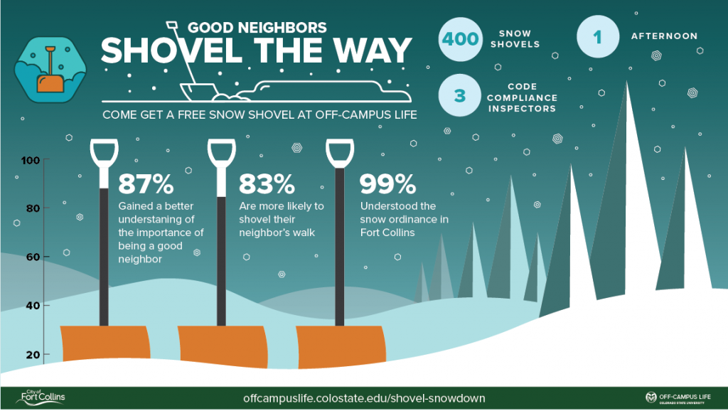 An infographic showing the results of the 2019 Shovel Snowdown